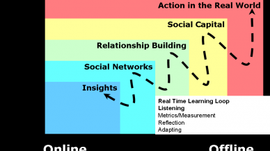 Diagram of how social change happens.